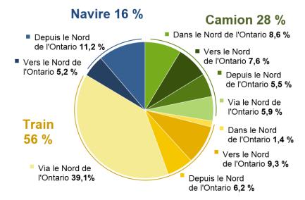Ce diagramme circulaire indique la proportion du volume de fret de 2012 transporté dans le Nord de l'Ontario, par mode et par type de transport. Le transport ferroviaire compte pour 56 % du volume, tandis que le transport par camion et le transport maritime totalisent, respectivement, 28 % et 16 %. Chaque mode de transport est réparti entre les catégories en régime intérieur, à destination, en provenance de ou à travers le Nord de l'Ontario.
