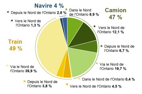Ce diagramme circulaire montre la proportion de la valeur du fret de 2012 transporté dans le Nord de l'Ontario par mode et par type de transport. Le transport ferroviaire compte pour 49 % de la valeur, tandis que le transport par camion et le transport maritime revendiquent, respectivement, 47 % et 4 %. Chaque mode de transport est réparti entre les catégories en régime intérieur, à destination, en provenance de ou à travers le Nord de l'Ontario.