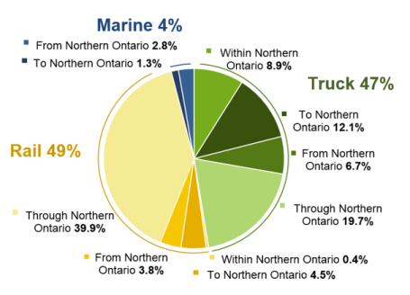 This pie chart shows the proportion of 2012 freight value transported in Northern Ontario by mode and type of movement. Rail accounted for 49% of all value, while truck accounted for 47% and marine for 4%. Each mode is further broken down into either Within, To, From, or Through Northern Ontario.