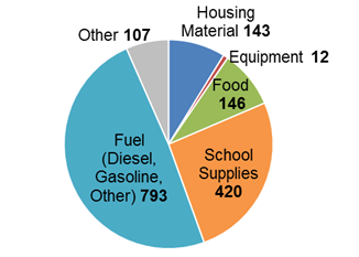 This pie char shows the number of truck trips on winter roads during the 2014-15 season. The trips are grouped by category, which are fuel (diesel, gasoline, other), school supplies, food, housing material, equipment, and other.