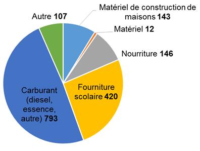 Ce diagramme circulaire indique le nombre de trajets en camions dans des corridors routiers hivernaux au cours de la saison 2014-2015. Ces trajets sont regroupés par catégorie de fret, soit le carburant (diesel, essence, autre), les fournitures scolaires, les produits alimentaires, les matériaux de construction, l'équipement, autre.