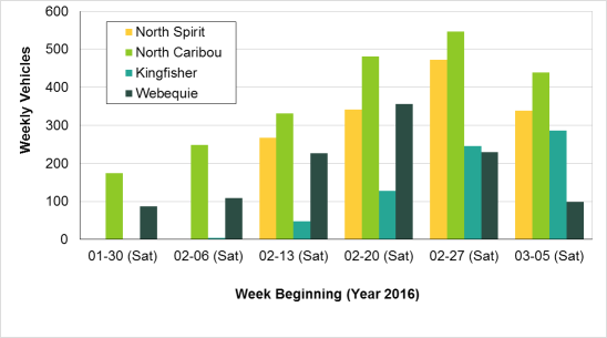 This line chart shows the number of daily vehicles that were counted by traffic counters on four winter road corridors during the 2016 winter road season. The corridors are North Spirit Lake, North Caribou Lake, Kingfisher, and Webequie.