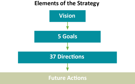 Elements of the draft Strategy are shown as a series of rectangles, each successive element wider than the previous one. The succession of elements is as follows: Vision; 5 Goals; 37 Directions; and Future Actions.